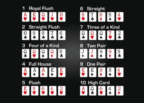 Texas Hold'em Hand Ranks​