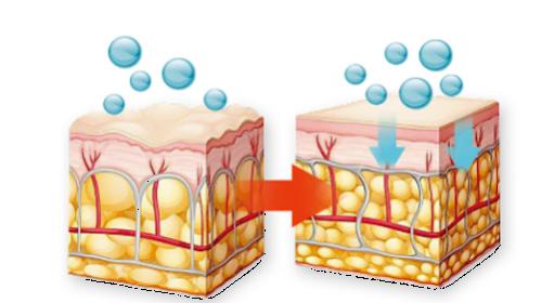 Synergy碳氧細胞激活療程.png