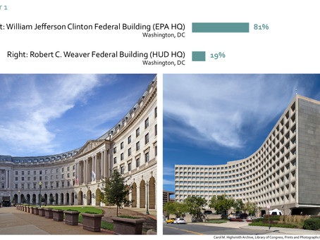 NEW POLL: AMERICANS OVERWHELMINGLY PREFER TRADITIONAL ARCHITECTURE OVER MODERN FOR FEDERAL BUILDING
