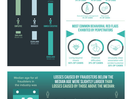 Fraud in the Construction Industry: the Numbers