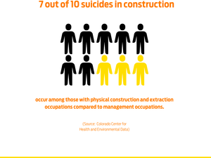 NATIONAL SUICIDE PREVENTION AWARENESS MONTH: Why Do Construction Workers Have Higher Suicide Rates?