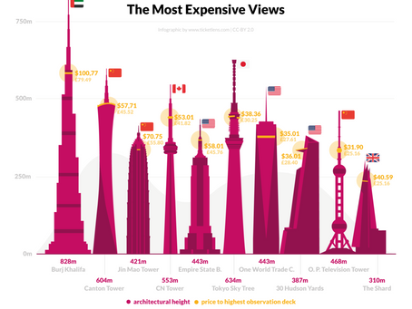 The Most Expensive Views in the World: The Empire State Building Ranks 5th