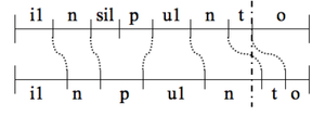 Simple example of the two classes. It shows how the reference transcription (up) and the sphinx transcription (down) for the same (piece of) utterance were compared phoneme by phoneme. It is possible to notice a recognition error for the phonemes /t/ and /sil/. The other cases belong to the position error class. The phonemes /i1/ and /u1/ identify the stressed vowels.