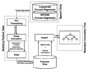From the training set a duplex forced alignment is extracted for each utterance. Both alignments are preprocessed in order to cope with the recognition errors and to achieve a unique, reliable transcription of the units. Then, from this transcription context-dependent information are extracted to build the relative senone. Each senone is then labeled with the systematic error computed by our error function. The software wagon gets as input the feature data (dataset) and the feature description (record description) and builds the regression tree.