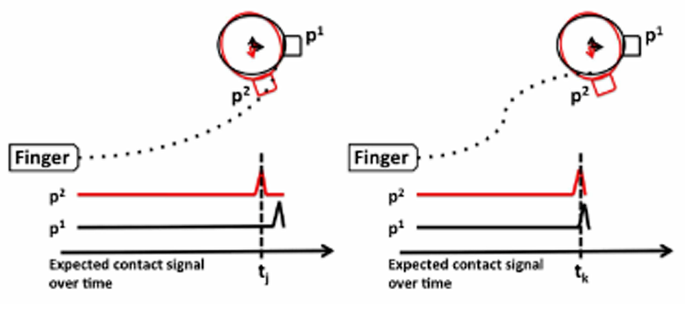 The figures show the observational model for tactile information. The poses p1 and p2 represent two hypothesised configurations of a mug to be grasped. The dotted lines show two possible trajectories for a finger to reach and touch the mug. Hypothesis p1 represents the expected mean pose for the mug. The left figure shows the expected contact signal for both hypotheses along the trajectory. At time tj the planner expects to observe a contact if the object is in pose p2 and no contact for pose p1. In the right figure, the planner expects similar observations in both cases at time tk. Thus the trajectory on the left is more likely to distinguish hypothesis p1 versus p2 than the trajectory on the right.