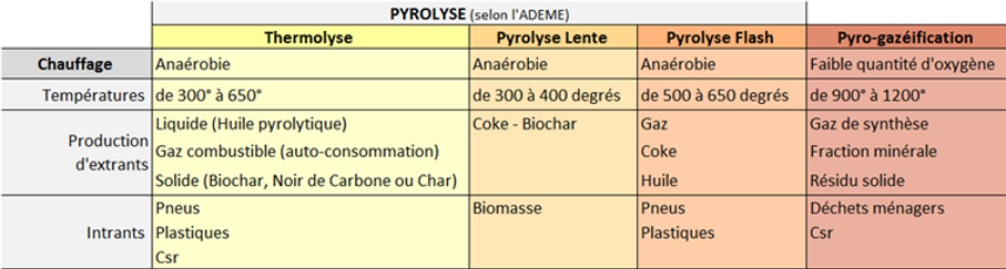 Comparatif pyrolyse thermolyse.png