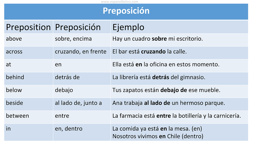 A2 Level. Prepositions of Place