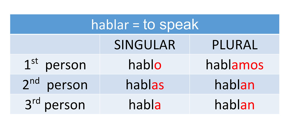 Regular Verbs in Spanish