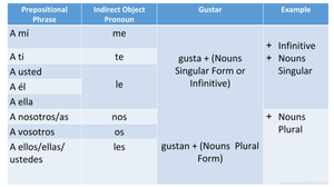 The verb Gustar in Spanish