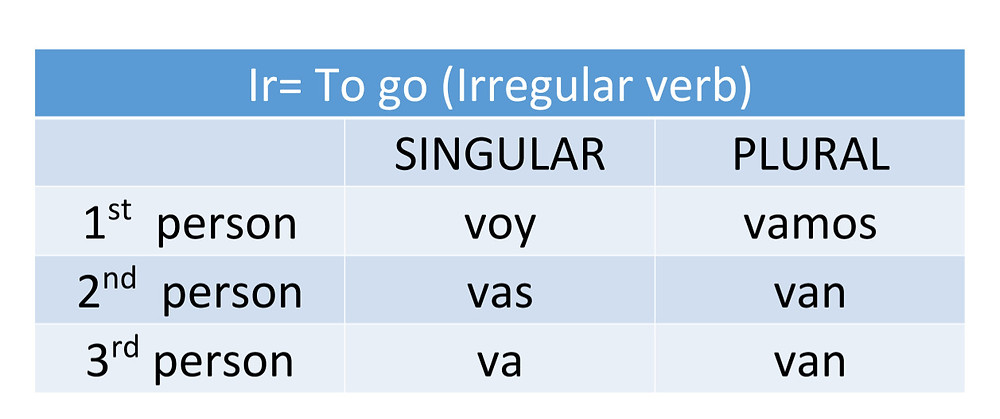 How to conjugate the Spanish verb Ir