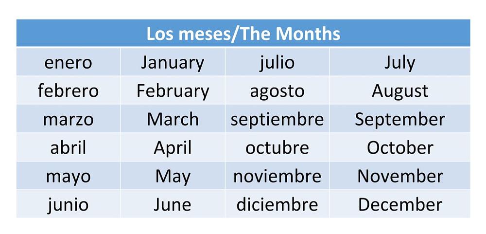 LOS DÍAS DE LA SEMANA or the days of the week in  Spanish