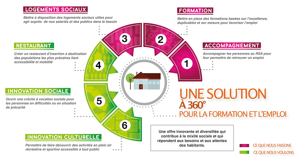 Actions et projets - Synapse 3i.png
