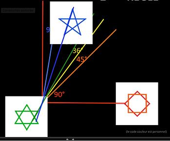 Les angles préférentiels tirés de trois étoiles symboliques
