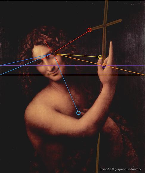 Léonard de Vinci - St Jean-Baptiste - Analyse des angles de regards sur les grilles harmoniques