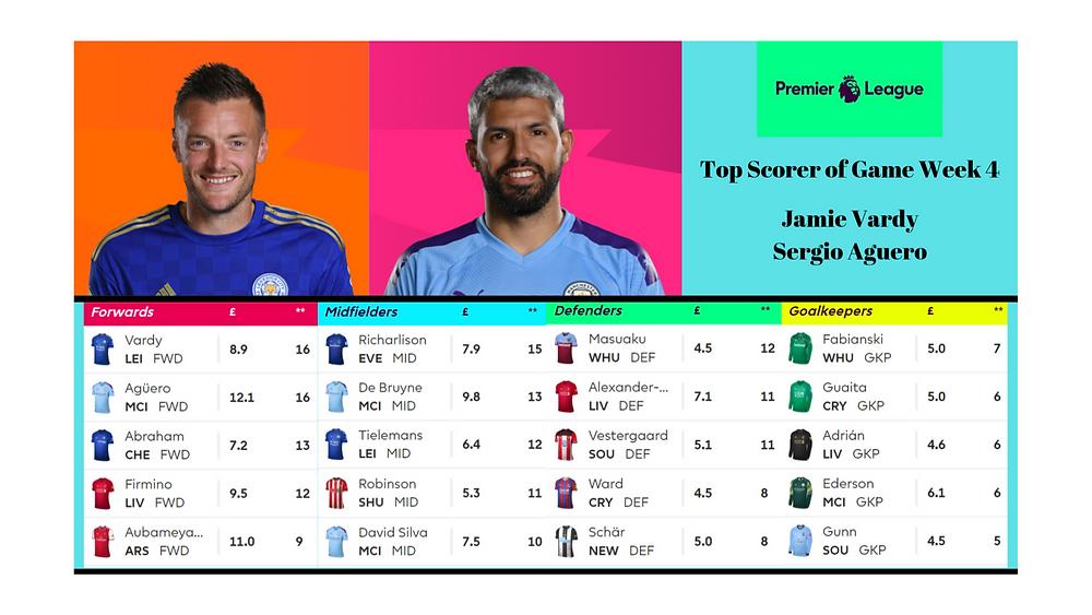 Fantasy Premier League Game Week 4 Top Scorers