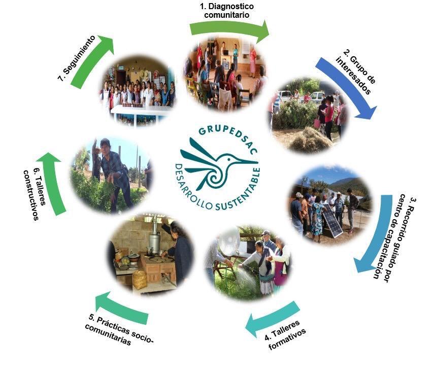 desarrollocomunitarioOaxaca.JPG
