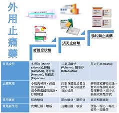 (Leaflet) Topical Analgesics
