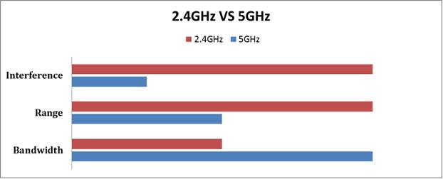 2.4 GHz WiFi vs 5 GHz WiFi