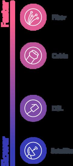 Internet Service Provider Types