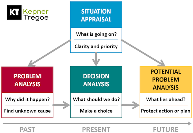 kepner tregoe problem solving and decision making ppt