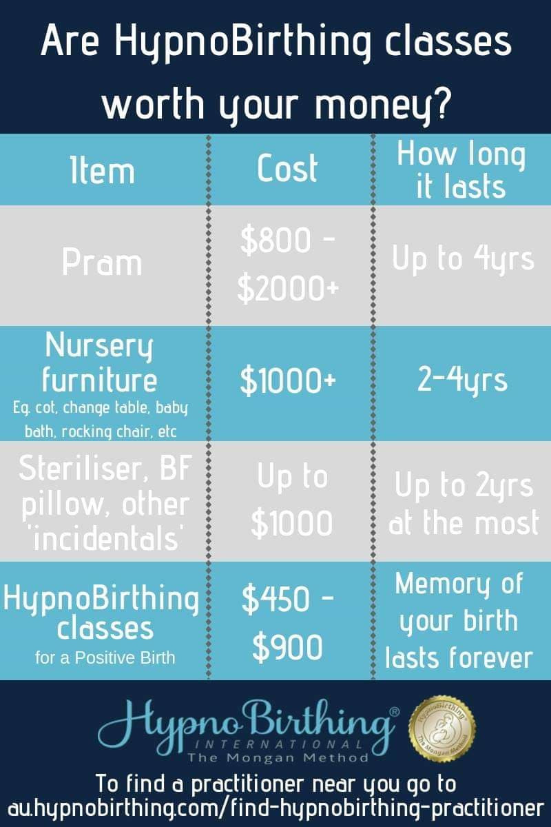 The cost HypnoBirthing versus the cost of other baby items