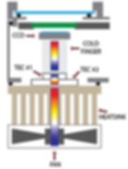 CCD Heat Dissipation Chain