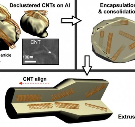 MIT news: Carbon Nanotubes Improve Metal's Longevity Under Radiation