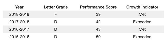 School Performance Score.jpeg