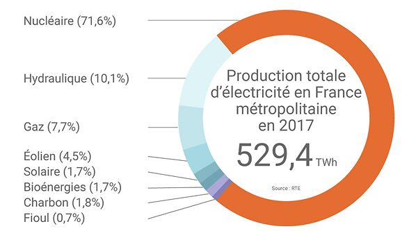 Répartition de la production énergétique en France