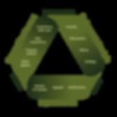 Analyze-CCG-NEPA-triangle-1.png
