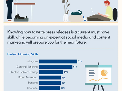 [Infographic] LinkedIn's Perspective on Today's Most Demanded Marketing Skills