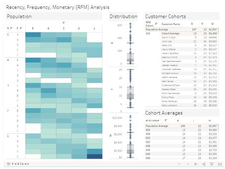 Tableau RFM 模型-實現客戶分群行銷