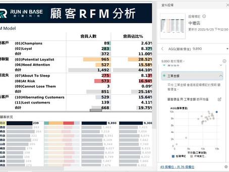 投資大數據分析軟體Tableau 獲得近6倍投資回報率(ROI)的評估方法與客戶案例分享