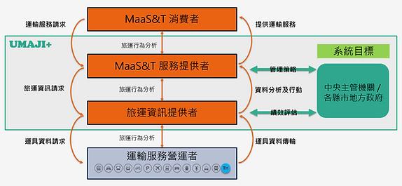 UMAJI+平台架構