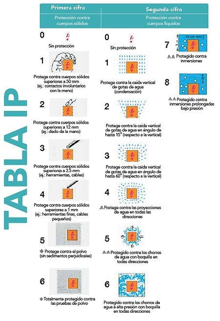 tabla ip