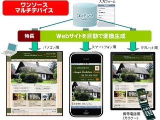 SEOにも効果的なレスポンシブWebデザイン