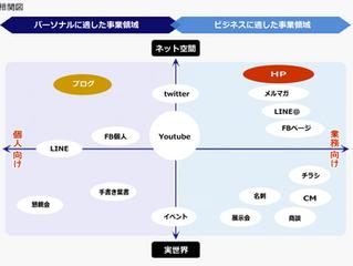 情報伝達メディアの相関関係