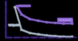 egf_graph_longlast_purple.png
