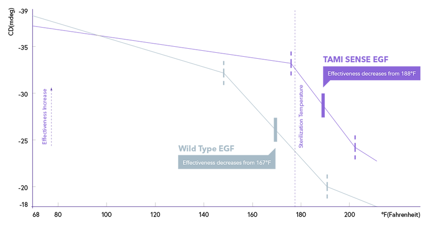 egf_graph_purple.png
