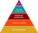 Piramide_van_Maslow_kleur.jpg