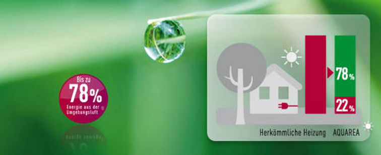 Grünes Heizen Aquarea