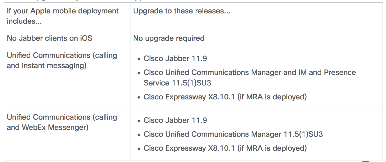 Want to keep Jabber IOS push notifications? Apply this CUCM