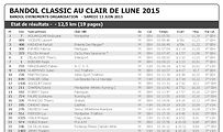 Visualiser les résultats de la Bandol Classic au Clair de Lune.
