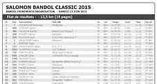 Résultats de la Salomon Bandol Classic (19H00)