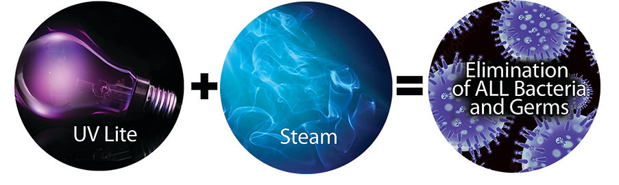 UV Light & Steam kills bacteria