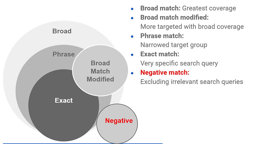There are four keyword match types in Google Ads:  Broad match: the default one. It is the least restrictive and gives you the least amount of control. Modified broad match: appear for variations of your keyword. Phrase match: stick to queries that contain this particular phrase. Exact match: the most restrictive that gives you the most control.