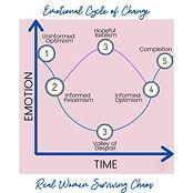 Emotional Cycle of Change.jpg