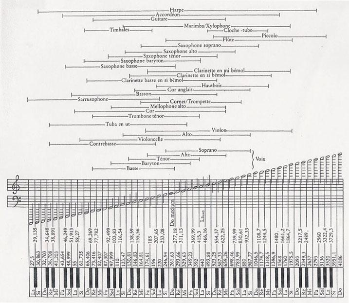 Instruments-Fréquences