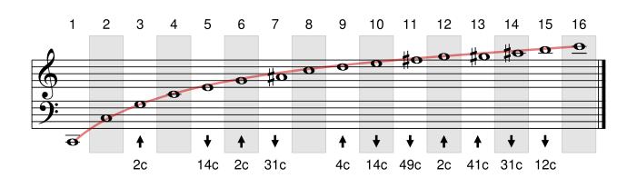 Listes des harmoniques
