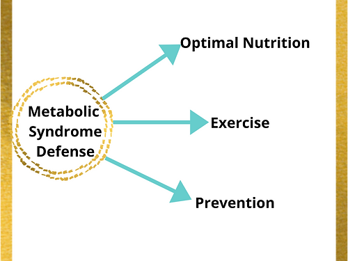 Metabolic Syndrome Defense.png
